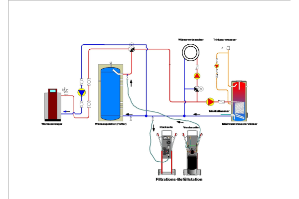 Heizungswasseraufbereitung im Bypass-Verfahren