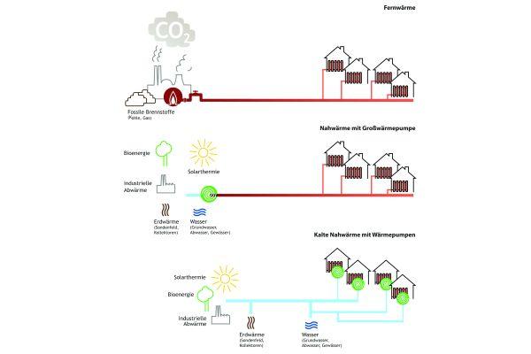 Vergleich von Nahwärme- und Fernwärmenetzen.
