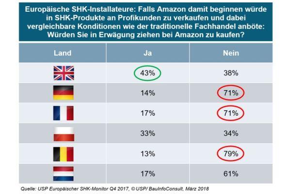 Britische SHK-Handwerker würden bei Amazon kaufen – aufgrund guter Erfahrungen? Die belgischen Kollegen sind da deutlich ablehnender.