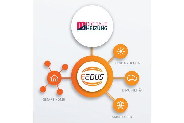 Infografik von EEBUS zur digitalen Heizung.