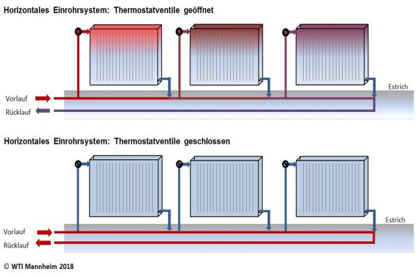 Die Grafik veranschaulicht die Rohrwärmeproblematik bei in Estrich verlegtem, horizontalem Einrohrsystem.
