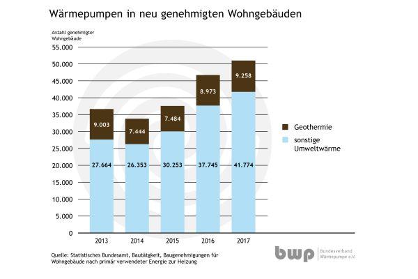 Die Grafik zeigt die Anzahl der BaugenehmigungenfürObjektemitWärmepumpenheizsystemenvon 2013 bis 2017 nach Wärmequellen.