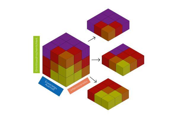 Derart übersichtlich lässt sich Sarkoskis Bewertung als 3D-Würfel darstellen.