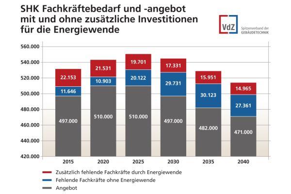 Die Grafik zeigt den SHK-Fachkräftebedarf und das Angebot mit und ohne zusätzliche Investitionen für die Energiewende.