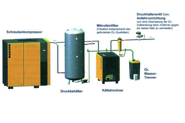 Komponenten einer Druckluftanlage.