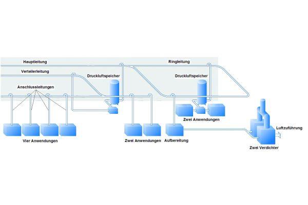 Schema des Aufbau eines Druckluftsystems.
