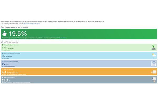 Energiesparbericht des tado°-Systems für den März 2018.