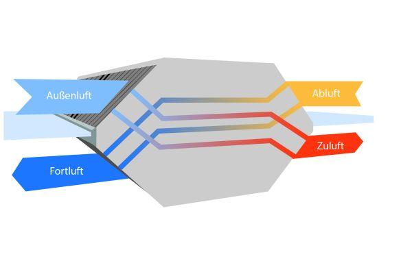 Die Grafik erklärt das Prinzip eines Kreuz-Gegenstrom-Wärmetauschers.