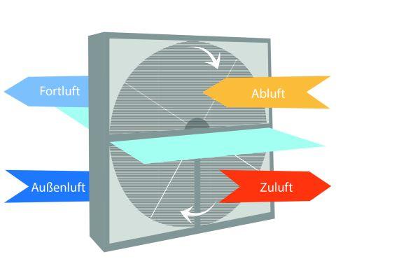 Die Grafik erklärt das Prinzip des Rotationswärmetauschers.