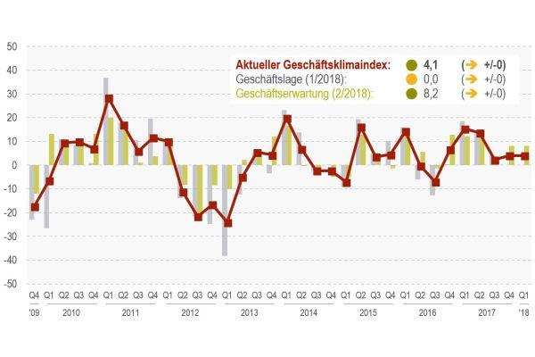 Die Grafik zeigt den aktuellen Geschäftsklima-Index des KRV.