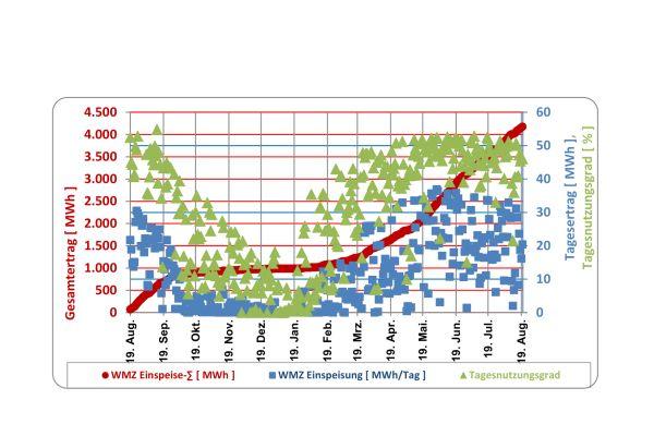 Das Diagramm zeigt kumulierten Ertrag (rot), Tagesertrag (blau) und Tagesnutzungsgrad (grün) der Solaranlanlage Senftenberg in einem ausgewählten Zeitraum.
