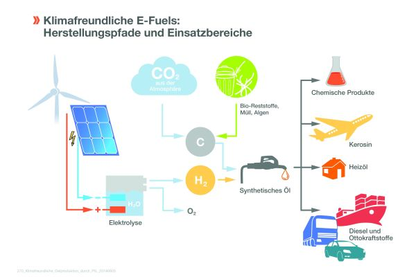 Die Grafik beschreibt die Herstellungspfade und Einsatzbereiche von E-Fuels.