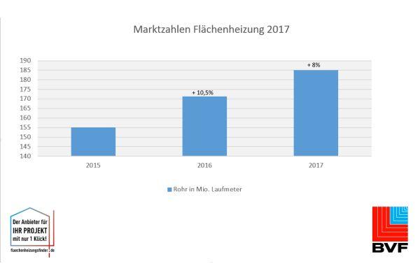 Das Diagramm zeigt, wie viele Rohrmeter für die Flächenheizung von 2015-17 in Deutschland verlegt wurden.