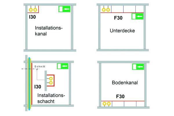 Brandschutztechnische Kapselung von brennbaren Leitungen in Flucht- und Rettungswegen.