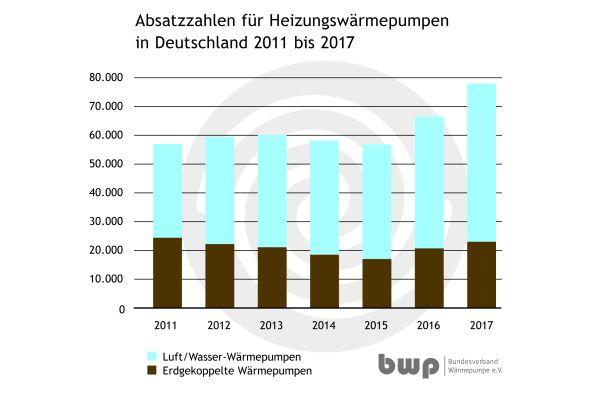 Die Grafik zeigt die Anzahl der abgesetzten Heizungswärmepumpen in Deutschland im Jahr 2017.