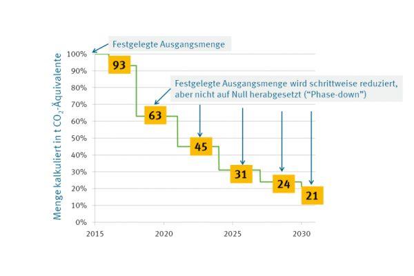 Das Diagramm zeigt den Ablauf der schrittweisen Beschränkung (Phase down) der in der EU in Verkehr gebrachten Gesamtmenge an teilfluorierten Kohlenwasserstoffen bis zum Jahr 2030.