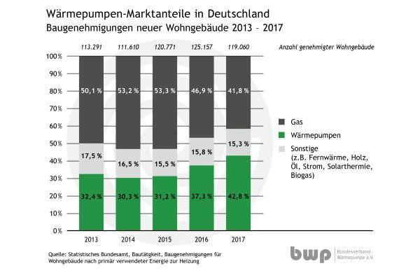 Die Grafik zeigt die Wärmepumpen-Marktanteile in Deutschland bei den Baugenehmigungen neuer Wohngebäude von 2013 bis 2017.