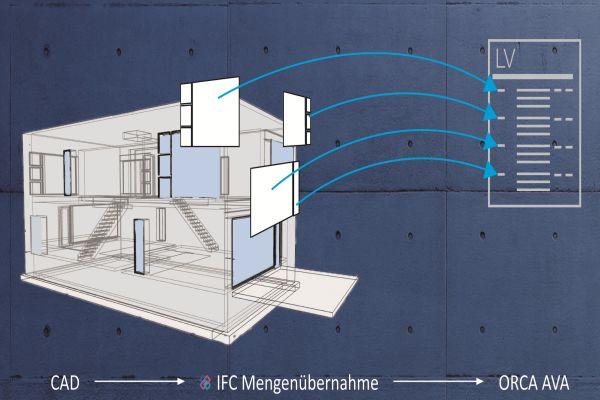 Die Grafik veranschaulicht die Übergabe von Informationen aus 3D-CAD-Daten in die AVA-Anwendung.