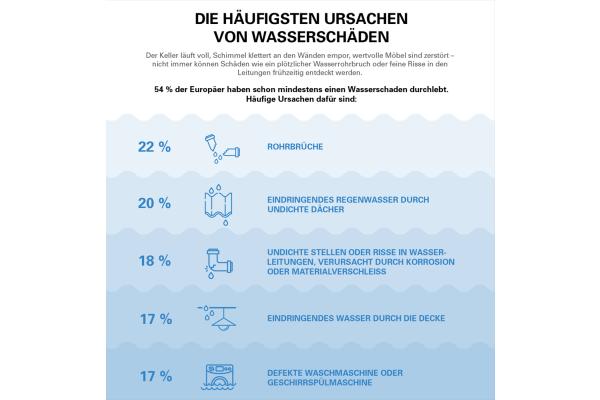 Wasserschäden – hohes Risiko für Eigenheimbesitzer