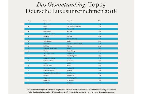 Das Bild zeigt die Ranking-Liste.