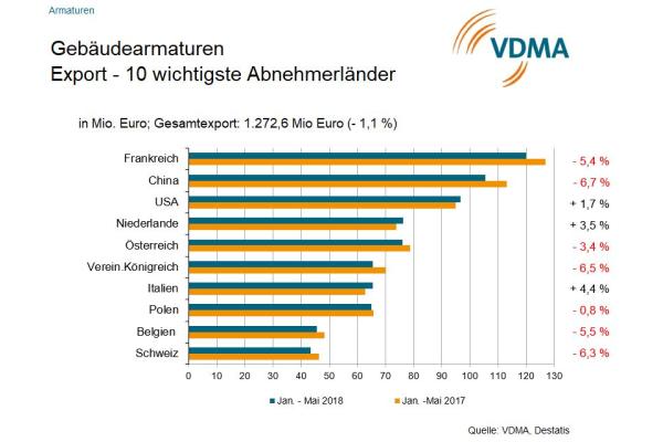 VDMA: Umsatz der Gebäudearmaturenhersteller lahmt