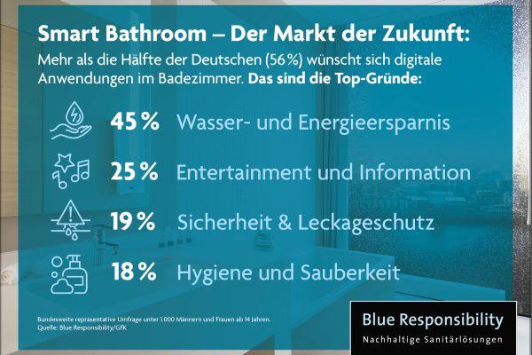 Die aktuelle Umfrage zeigt: Smart Bathroom ist der Markt der Zukunft.
