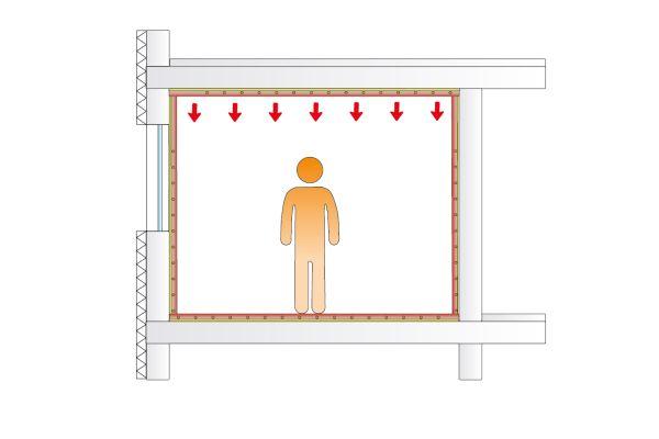 Die Grafik beschreibt die Wirkungsweise einer Deckenheizung.