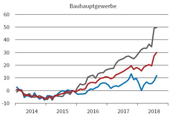 """Im Bauhauptgewerbe hingegen """"boxt der Papst"""" – laut ifo-Geschäftsklima-Index. Vor allem die Geschäftslage (graue Linie) kennt nur eine Richtung – nach oben…  Rote Linie: das Geschäftsklima, blaue Linie: die Geschäftserwartungen."""