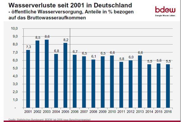 Seit Anfang des Jahrhunderts konnten die Versorger in Deutschland die Wasserverluste um ein Drittel reduzieren.