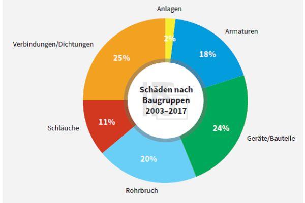 Die Auswertung von Leitungswasserschäden in Deutschland zeigt die Anteile der jeweiligen Baugruppen.