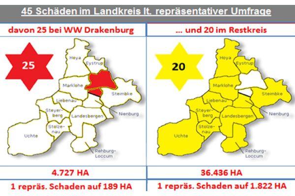Nur Zufall? Bei einem Schadensverhältnis von fast zehn zu eins sieht die Bürgerinitiative das Wasserwerk Drakenburg in der Verantwortung. Die Grafik ist aus der Petition der BI an Land- und Bundestag.