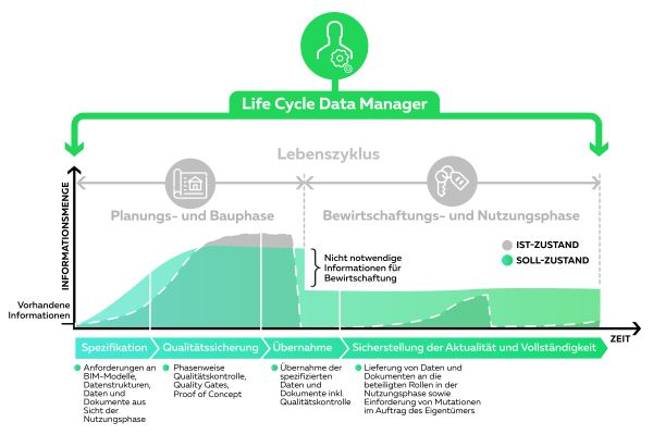 Sinnbild des Life Cycle Data Managements (LCDM)