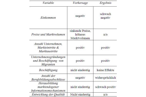 Handwerksreform 2004: Einige Vorhersagen und empirisch belegte Ergebnisse (n/a = keine Angaben).
