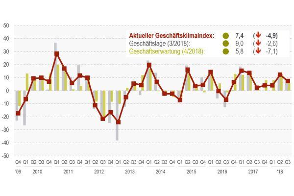 Geschäftsklima in der Kunststoffrohr-Industrie in den letzten zehn Jahren.