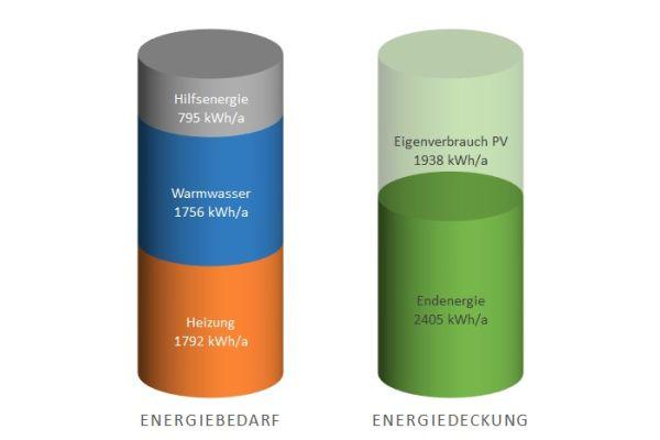 De afbeelding toont het energieverbruik en de energiedekking van het elektrische verwarmingssysteem