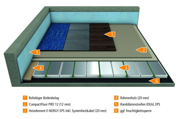 De afbeelding toont de structuur van de nieuwe elektrische vloerverwarming van mfh systems.