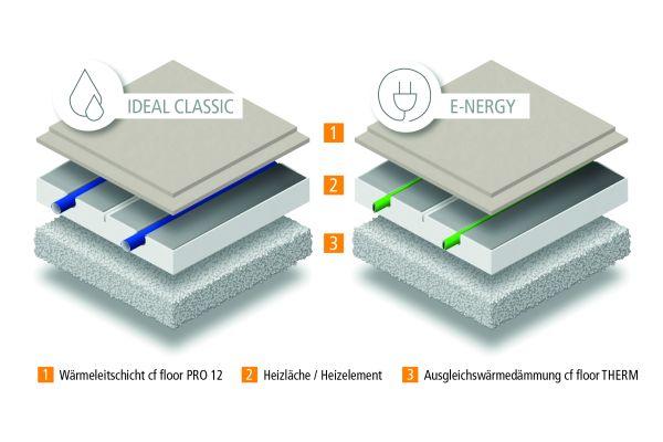 De afbeelding toont de structuur van de systeemverwarmingskabels van mfh-systemen.