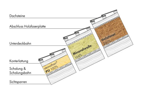 Hochleistungsdämmstoffe für mehr Wohnfläche