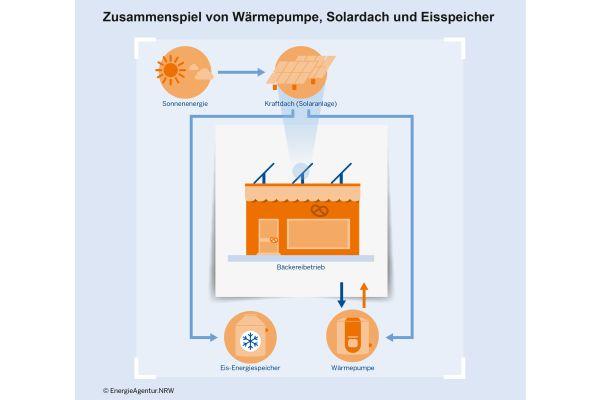 Die Grafik erklärt ein Energiekonzept einer Bäckereifiliale mit Photovoltaik und Solarthermie, Eisspeicher und Wärmepumpe.