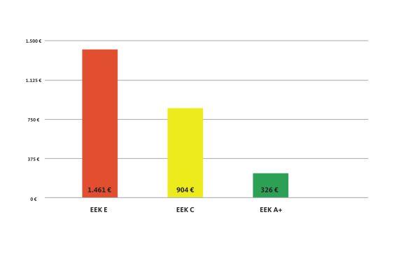 Das Diagramm zeigt exemplarisch die Energiekosten (0,12 Euro/kWh) für die Warmhalteverluste eines 200 l Warmwasserspeichers über zehn Jahre.