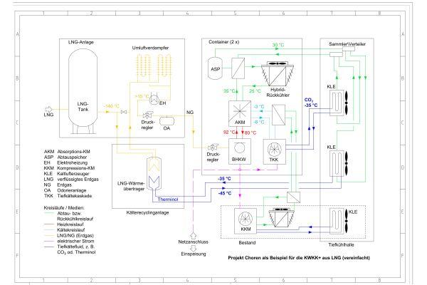 Fließschema des funktionalen Komponentenverbund in einem KWKK-plus Kälterecycling-System.