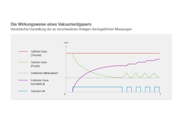 Das Diagramm zeigt Messungen gelöster Gase.