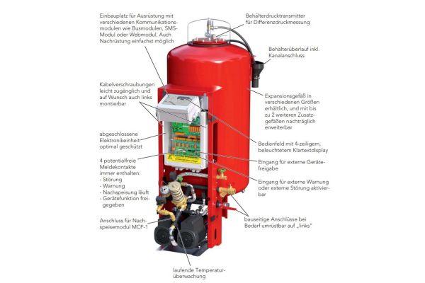 Die Grafik erläutert den Aufbau des Expansions- und Druckhalteautomats