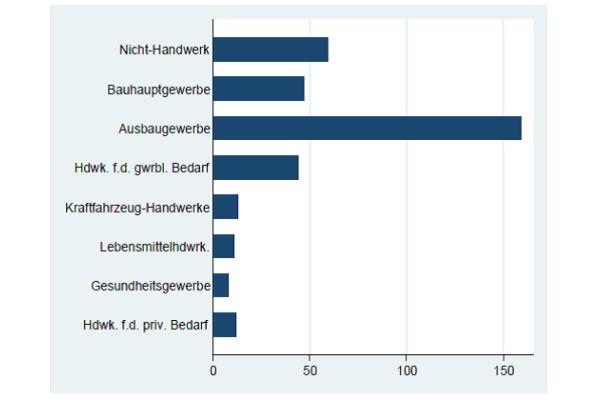 Von den rund 350 Teilnehmern der Analyse waren die Unternehmen der Baugewerbe überdurchschnittlich vertreten.