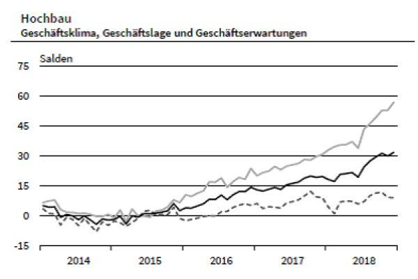 Es läuft am Bau: Selbst die konjunkturellen Erwartungen bewegen sich nicht nach unten… (schwarz=Wirtschaftsklima, grau=Wirtschaftslage, gestrichelt=Konjunkturerwartungen)