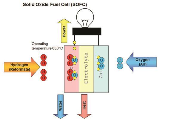 Schema einer Festoxid-Brennstoffzelle.