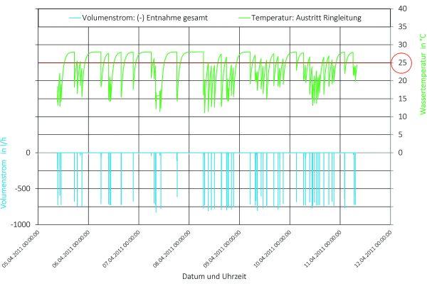 Entnahmevolumenstrom sowie die durch Simulationsrechnung ermittelten Temperaturen des Trinkwassers kalt (Bild 10, erste Teilstrecke der Reihenleitung).