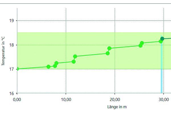 Bild 13: Berechneter Temperaturverlauf in der Stockwerks-Verteilungsleitung (Bild 6) bei einem Entnahme-Volumenstrom von 0,05 l/s.