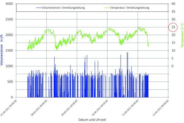 Bild 4: Volumenstrom und Temperatur des kalten Trinkwassers in der Stockwerks-Verteilungsleitung DN 20 (siehe Bild 6).