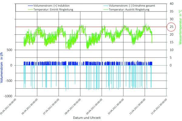 Bild 5: Entnahme- und Induktionsvolumenstrom sowie Eintritts- und Austrittstemperaturen des kalten Trinkwassers in der Ringleitung mit Strömungsteiler (siehe Bild 7).